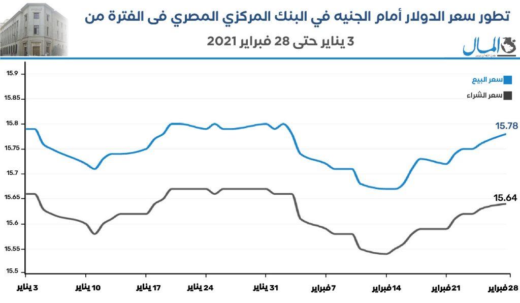 تطور سعر الدولار أمام الجنيه في البنك المركزي المصري خلال الفترة من 3 يناير وحتى 28 فبراير 2021